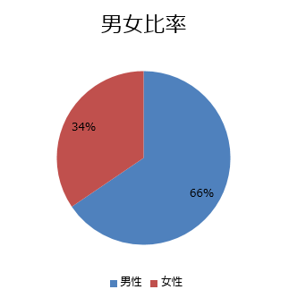 男女比率の図